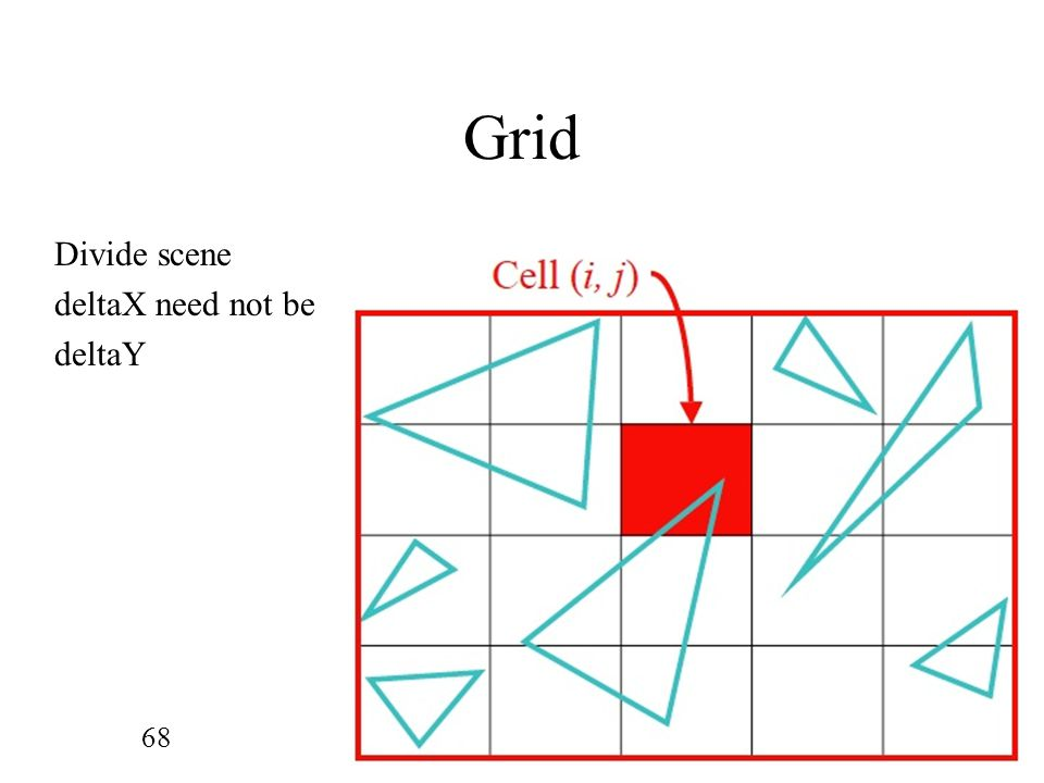 Grid Divide scene deltaX need not be deltaY