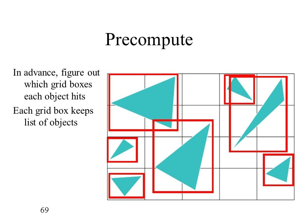 Precompute In advance, figure out which grid boxes each object hits