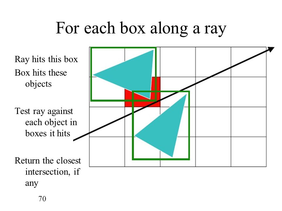 For each box along a ray Ray hits this box Box hits these objects