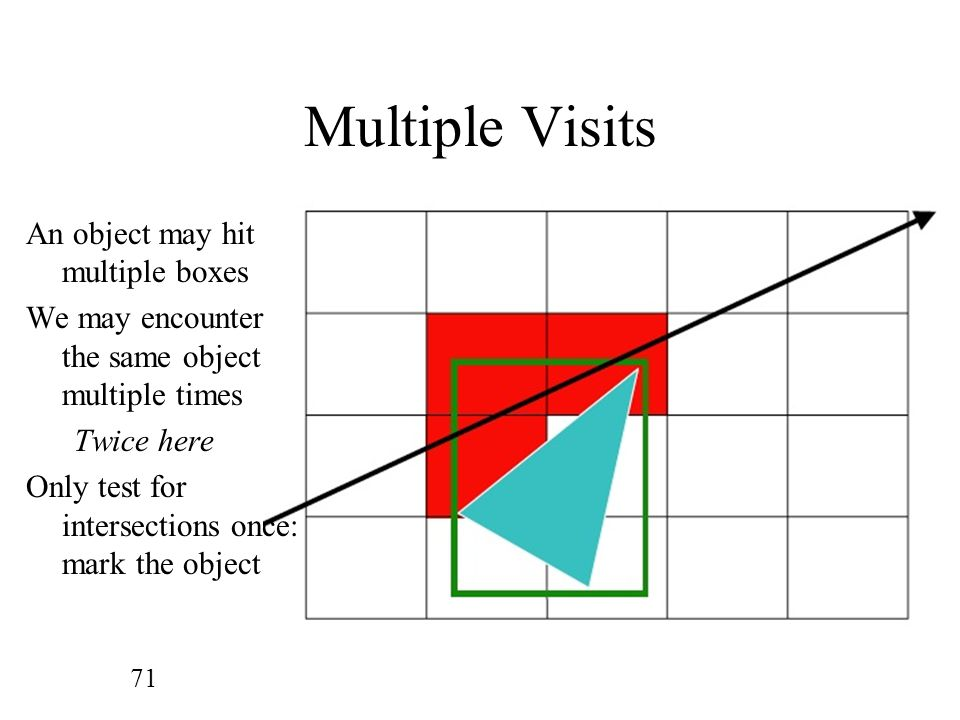 Multiple Visits An object may hit multiple boxes