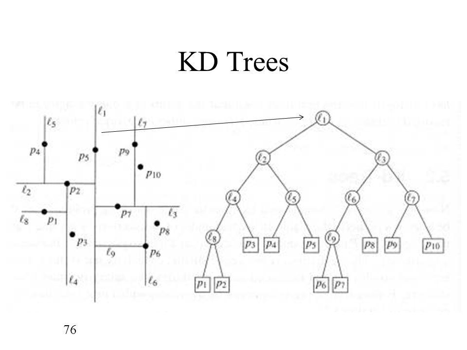 KD Trees