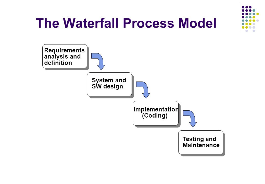 Software engineering prof ing ivo vondrak csc ppt for Waterfall methodology definition