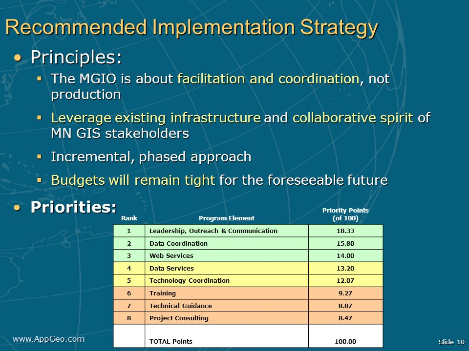 Recommended Implementation Strategy