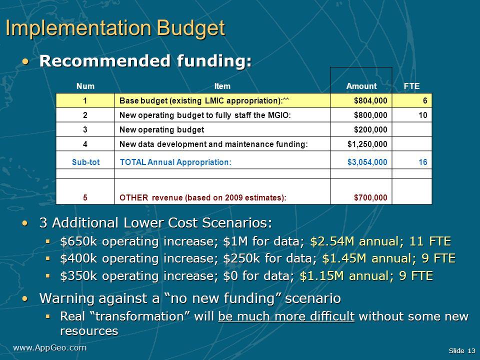 Implementation Budget