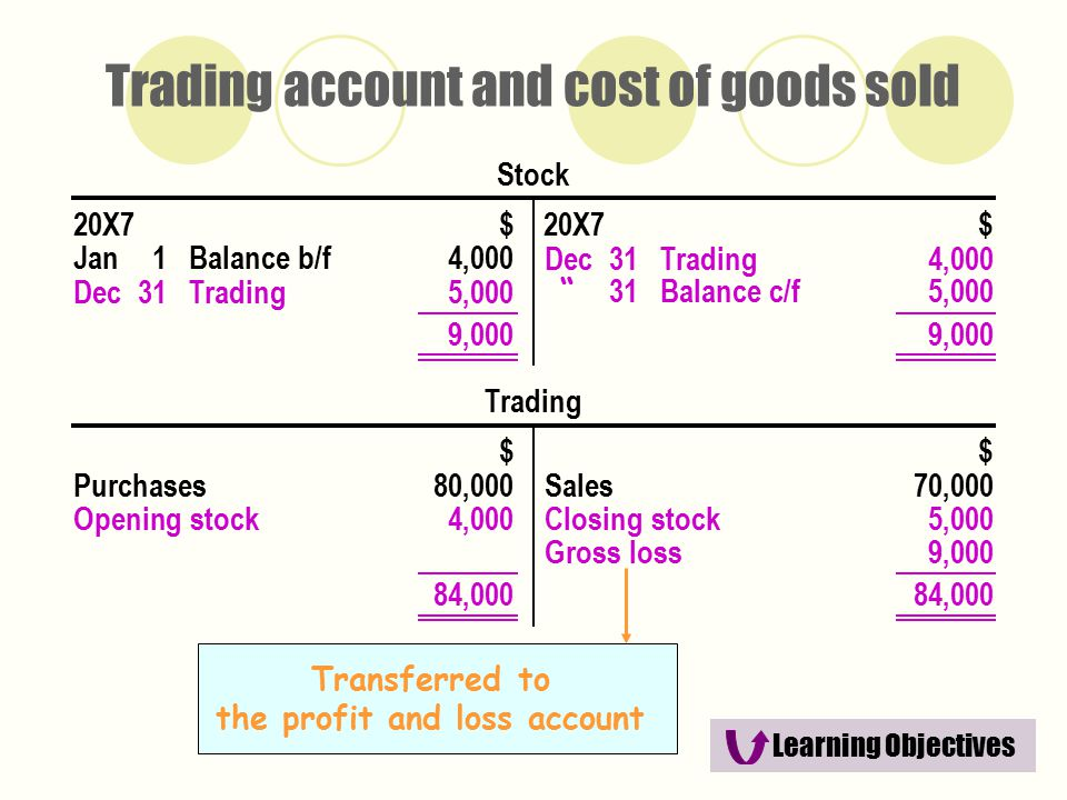 a study of the profit and loss account The profit and loss account and the dupont analysis – study models of performance in companies listed on bse  hada teodor, avram teodora maria.