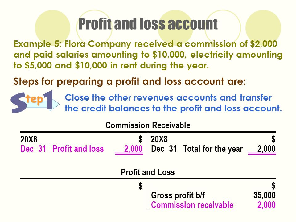 total profit and loss