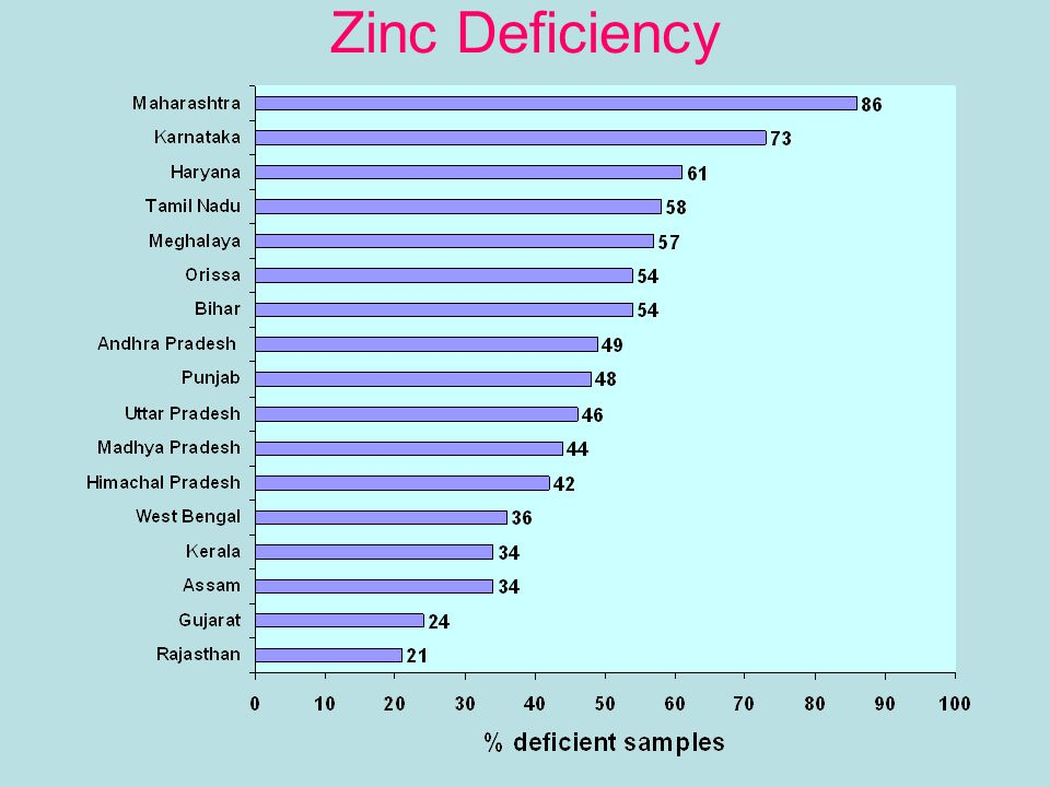 Soil health and nutrient management ppt video online for Soil zinc deficiency