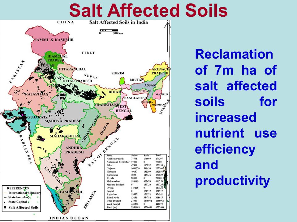 Soil health and nutrient management ppt video online for Pictures of uses of soil