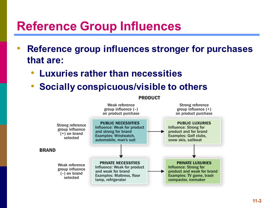 influence of reference groups on spending Reference groups influence hospitality consumer behaviour ina number of ways, however, the most important of these has beensuggested above, that of relatively high spendingtends to be on travel, leisure and health9 older single retired person: income in decline spending onaffection and security.