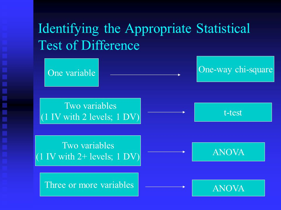 Identifying the Appropriate Statistical Test of Difference