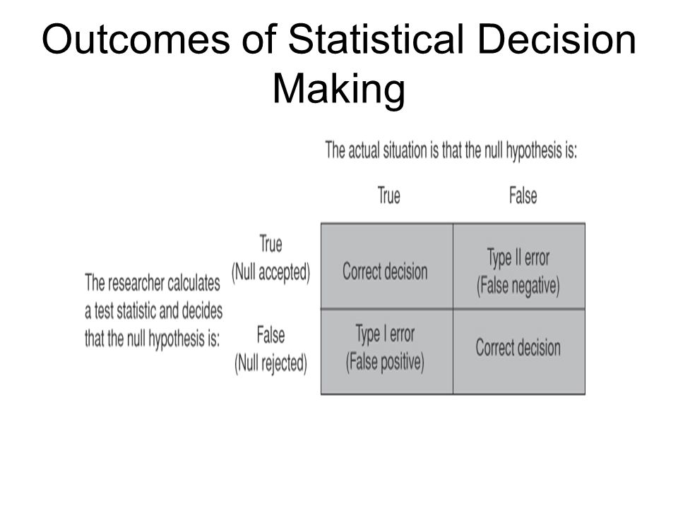 Outcomes of Statistical Decision Making