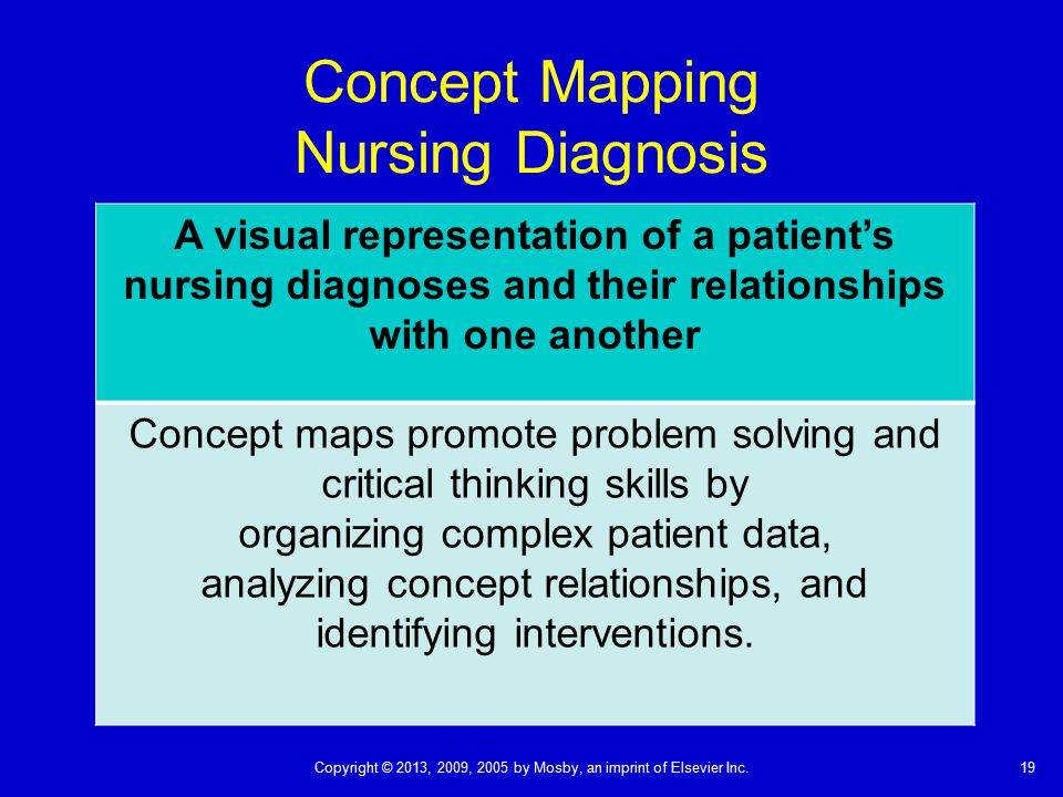 Concept Mapping Nursing Diagnosis