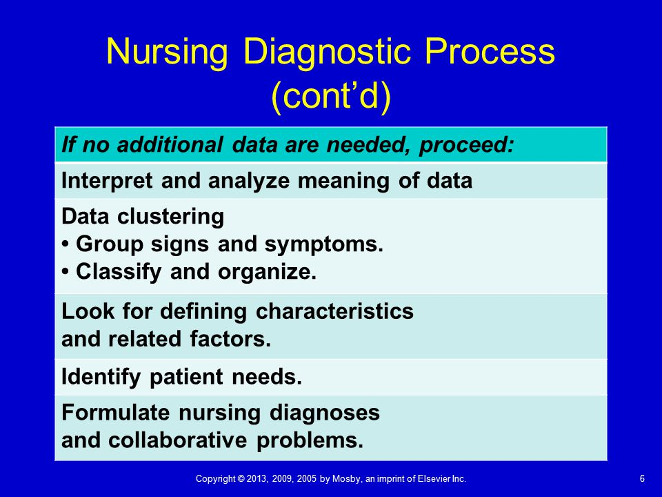 Nursing Diagnostic Process (cont'd)