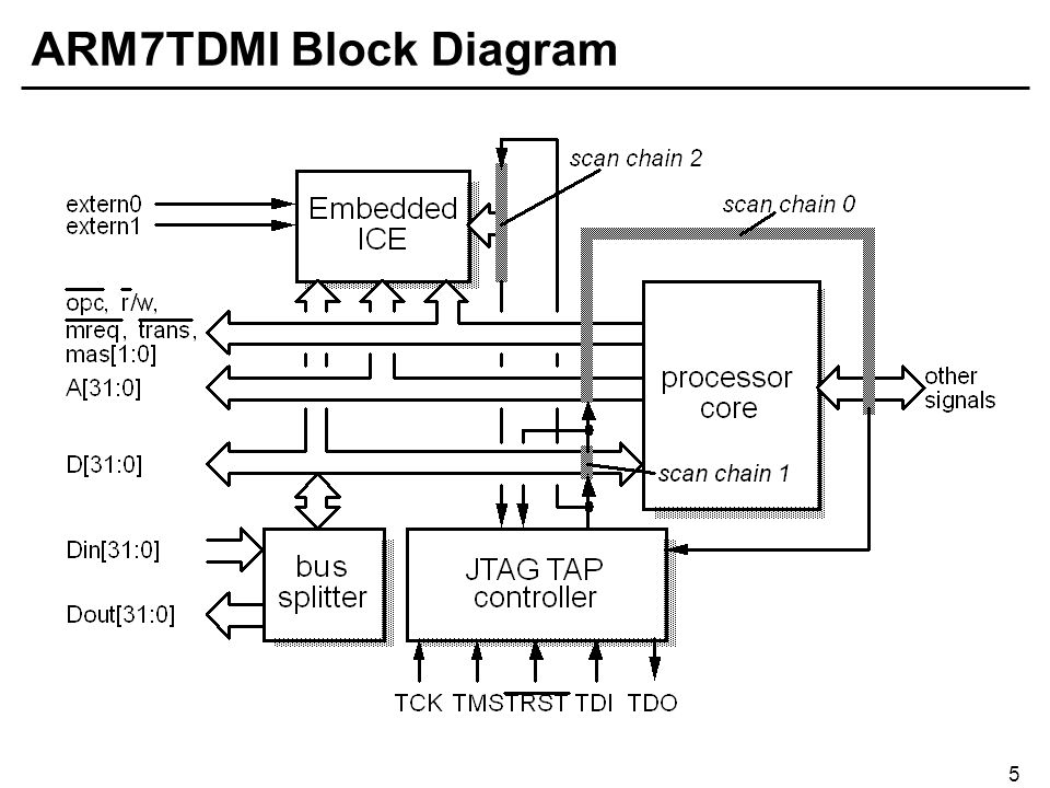 5 ARM7TDMI Block Diagram