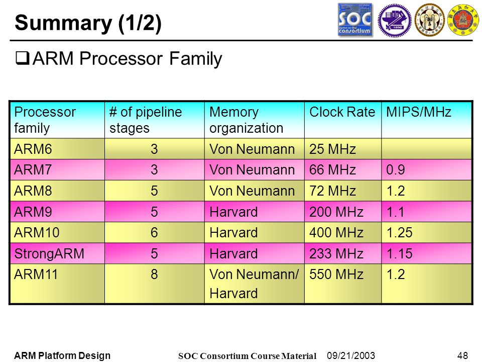 Arm Processor Architecture Ii Ppt Download