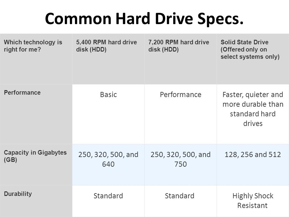 Common Hard Drive Specs.