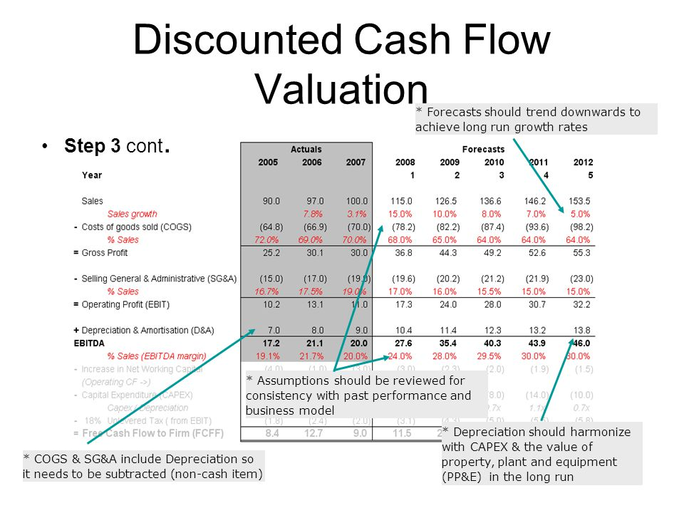 corporate finance discount cash flow valuation Corporate finance & capital markets  mortgage valuation, a discounted cash flow method  discount curve the curve used for cash flow discounting is always a.