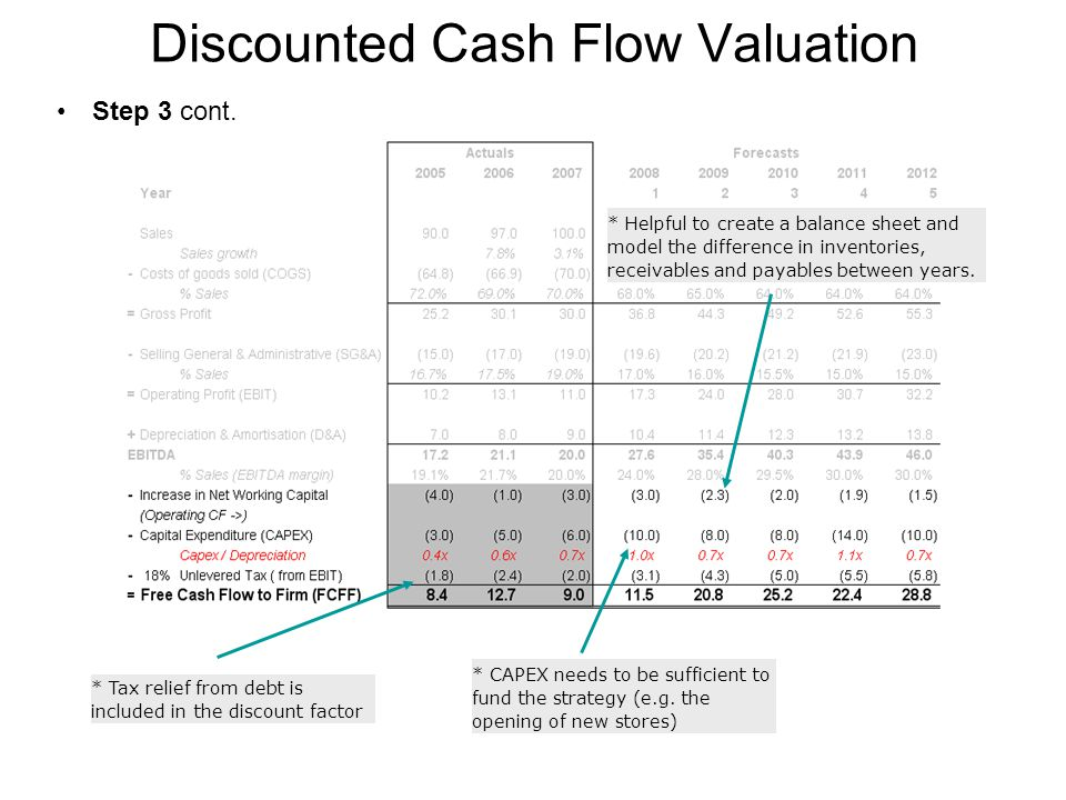 Discounted Cash Flow : Dcf model ppt video online download