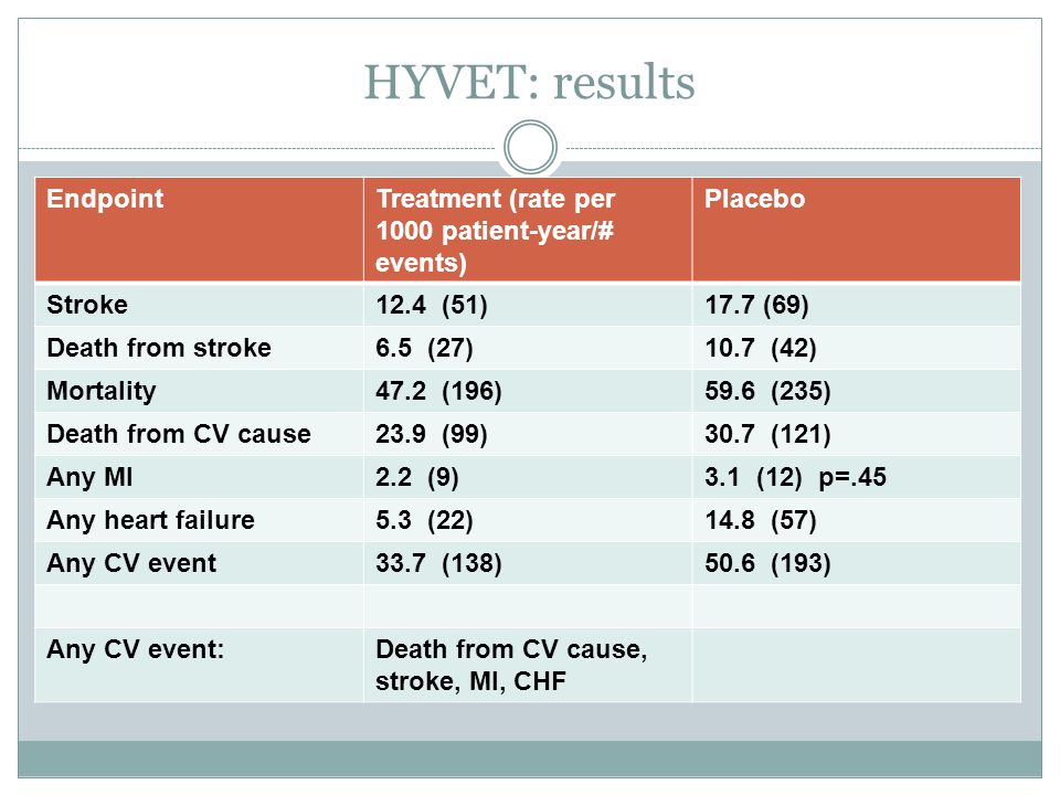 HYVET: results Endpoint