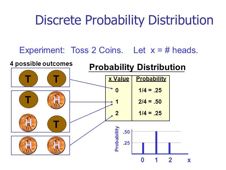 Coin probability experiment / Vsl coin 2018 login