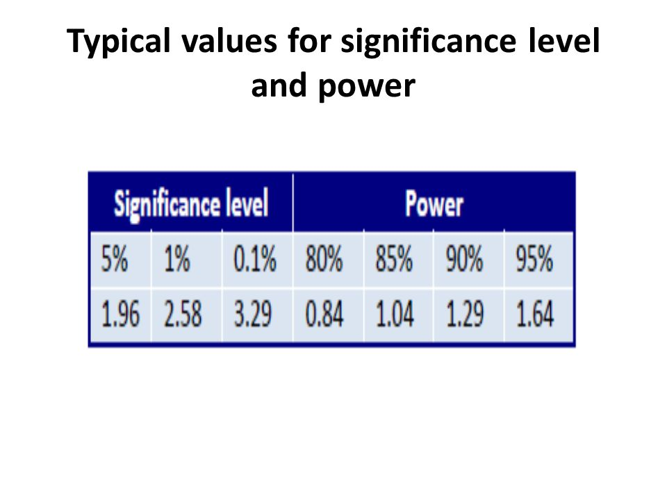 Typical values for significance level and power
