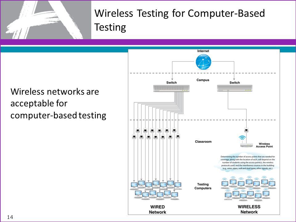 Wireless Testing for Computer-Based Testing