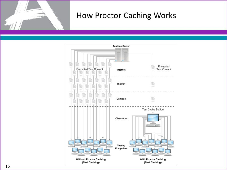 How Proctor Caching Works