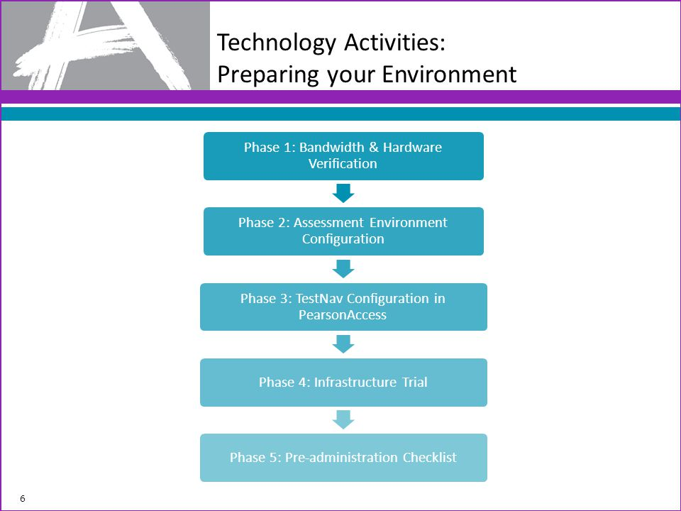Technology Activities: Preparing your Environment