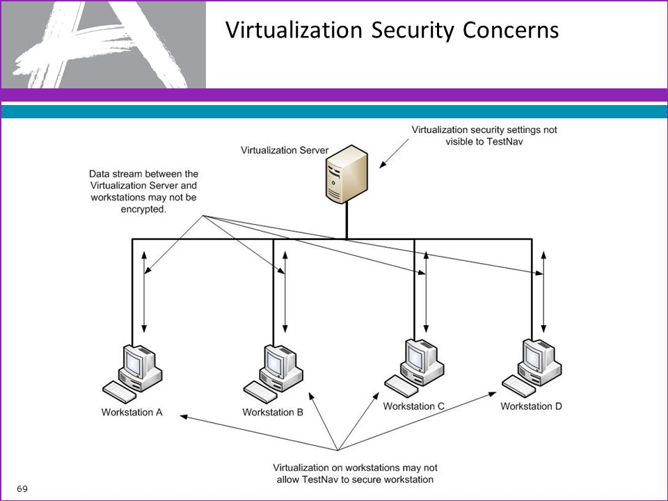 Virtualization Security Concerns