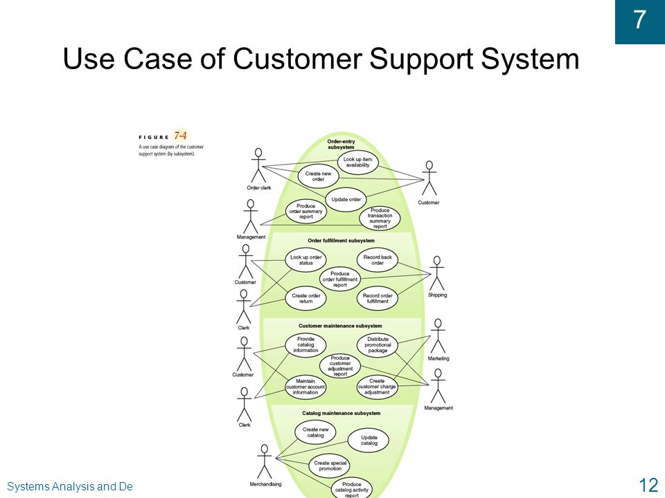 Use Case of Customer Support System