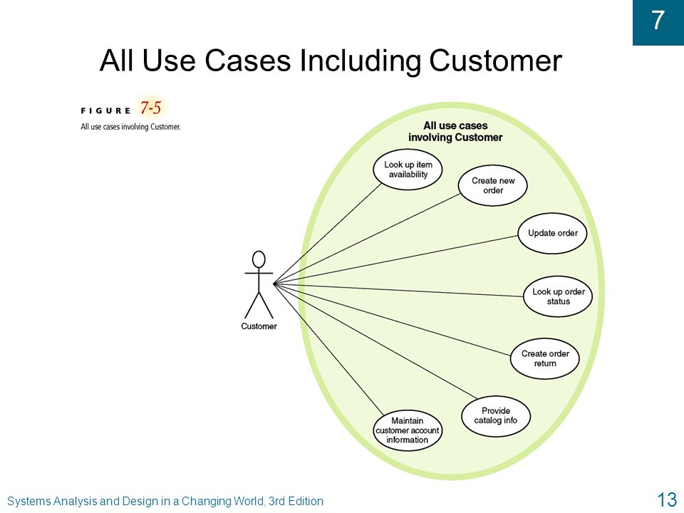 All Use Cases Including Customer