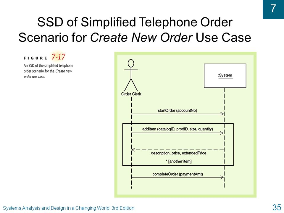 SSD of Simplified Telephone Order Scenario for Create New Order Use Case