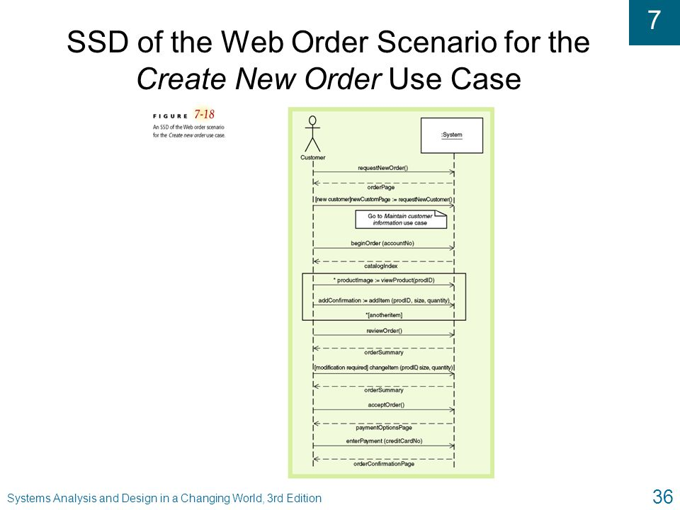 SSD of the Web Order Scenario for the Create New Order Use Case