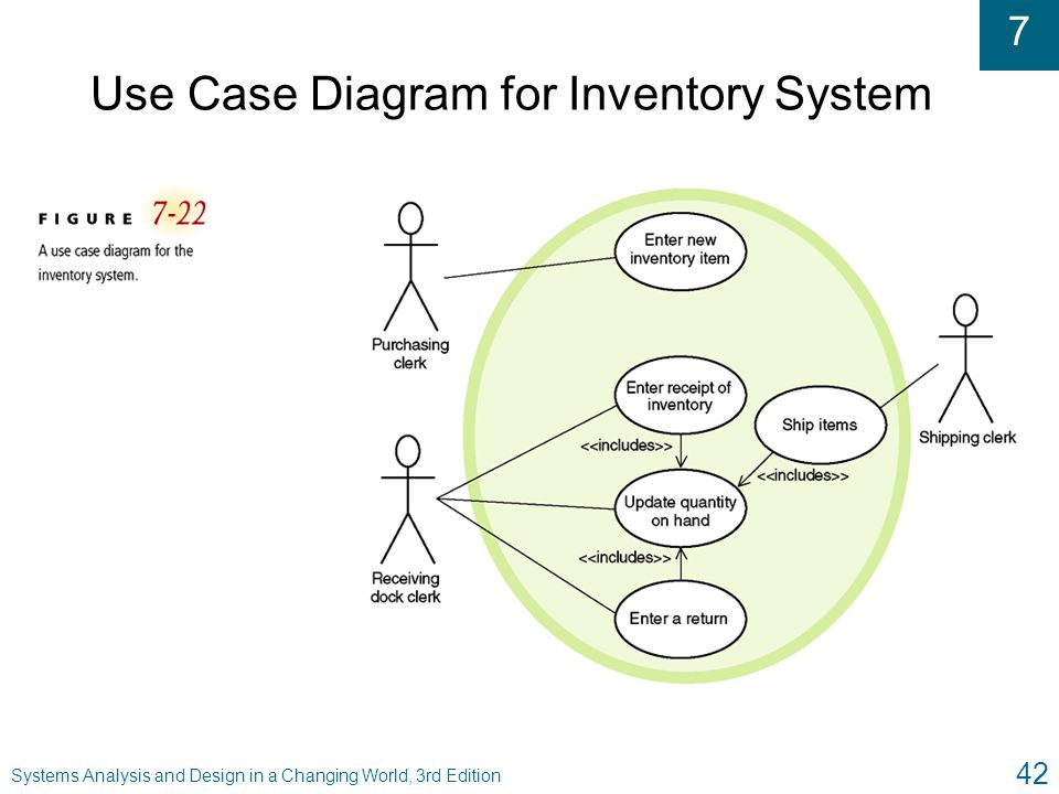 Use Case Diagram for Inventory System
