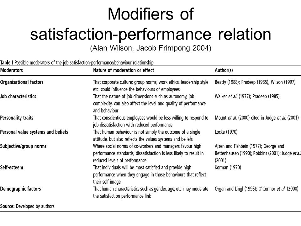 Modifiers of satisfaction-performance relation (Alan Wilson, Jacob Frimpong 2004)