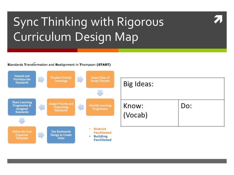 Understanding by design ppt download sync thinking with rigorous curriculum design map pronofoot35fo Gallery