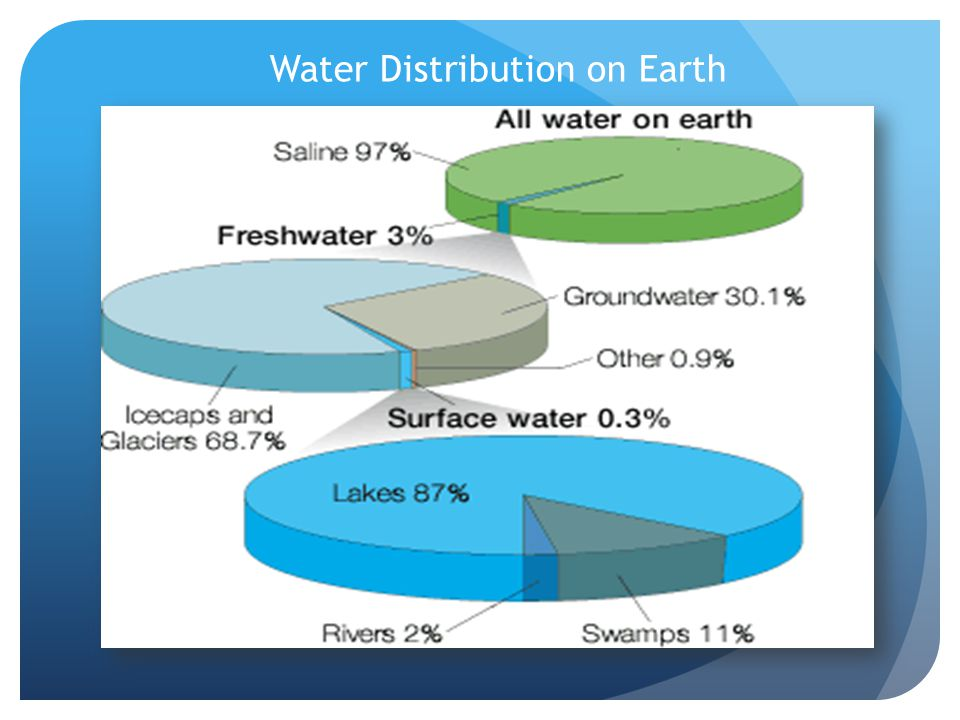 problems in the hydrosphere What impact do people have on the  if we don't take these problems seriously i think within the next 50 years we wont have  hydrosphere, and.