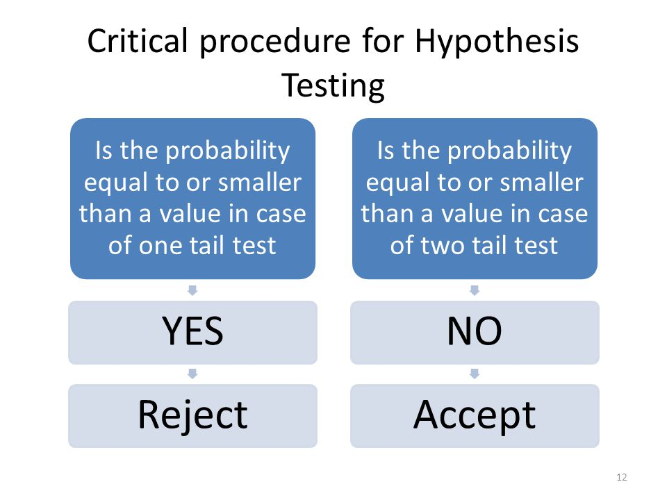 Critical procedure for Hypothesis Testing