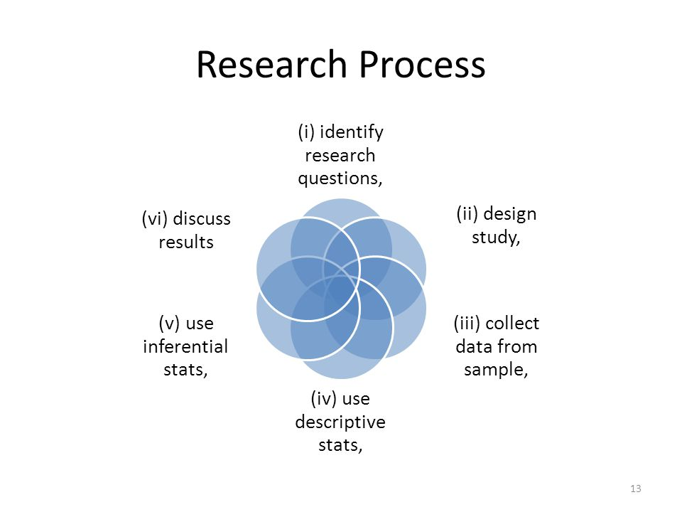 Research Process (i) identify research questions, (ii) design study,