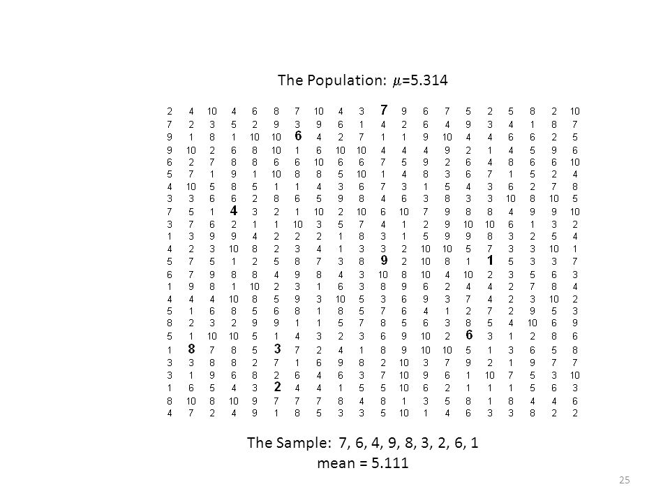 The Population: =5.314 The Sample: 7, 6, 4, 9, 8, 3, 2, 6, 1 mean = 5.111