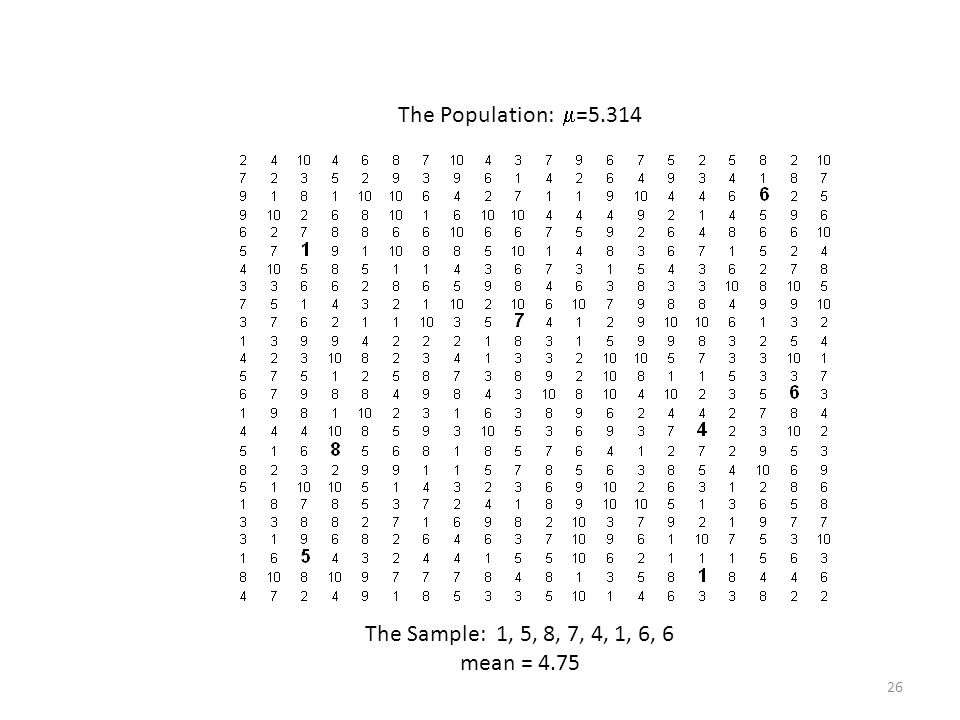 The Population: =5.314 The Sample: 1, 5, 8, 7, 4, 1, 6, 6 mean = 4.75