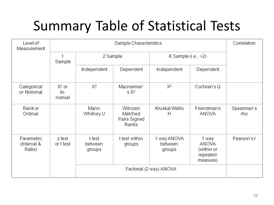 Summary Table of Statistical Tests