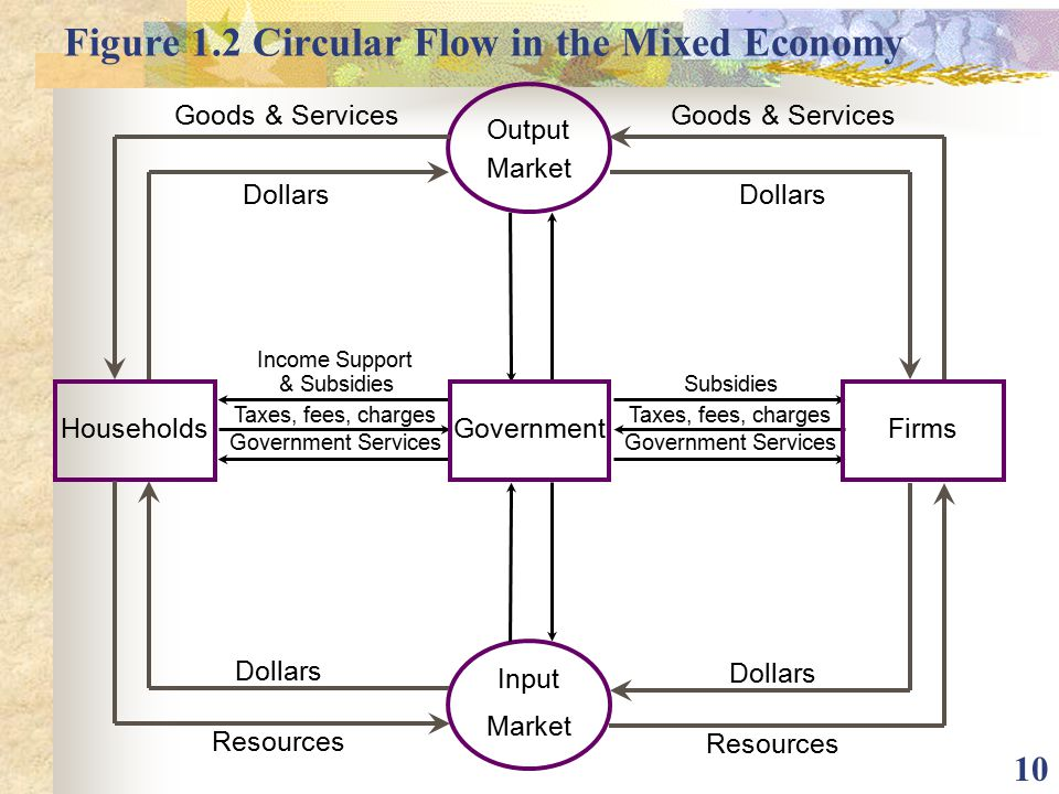 Figure 1.2 Circular Flow in the Mixed Economy