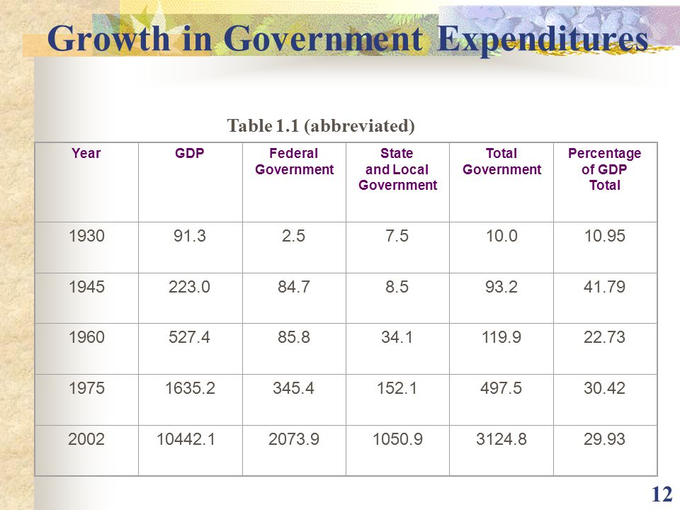 Growth in Government Expenditures