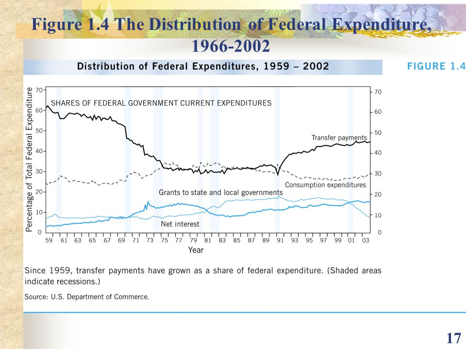 Figure 1.4 The Distribution of Federal Expenditure,