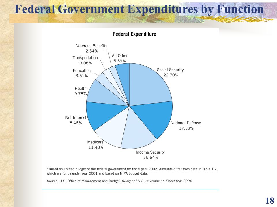 Federal Government Expenditures by Function