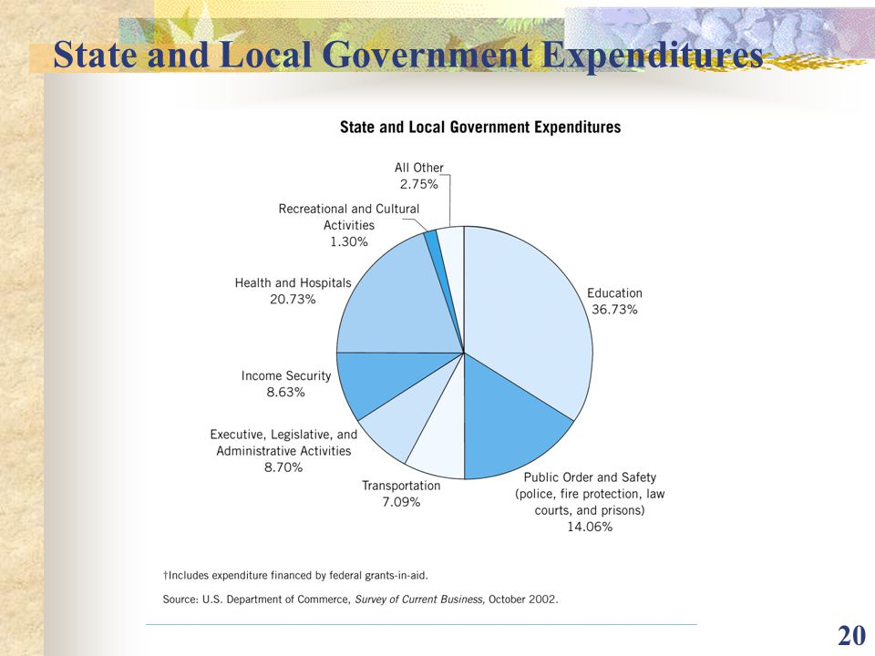 State and Local Government Expenditures
