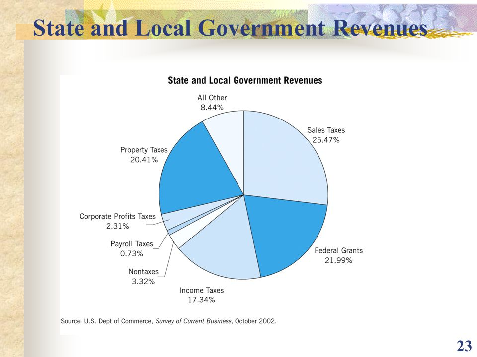 State and Local Government Revenues