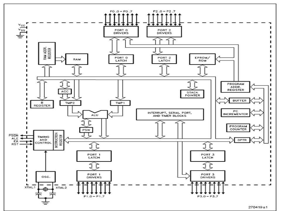Microcontroller ppt download for Architecture 8051