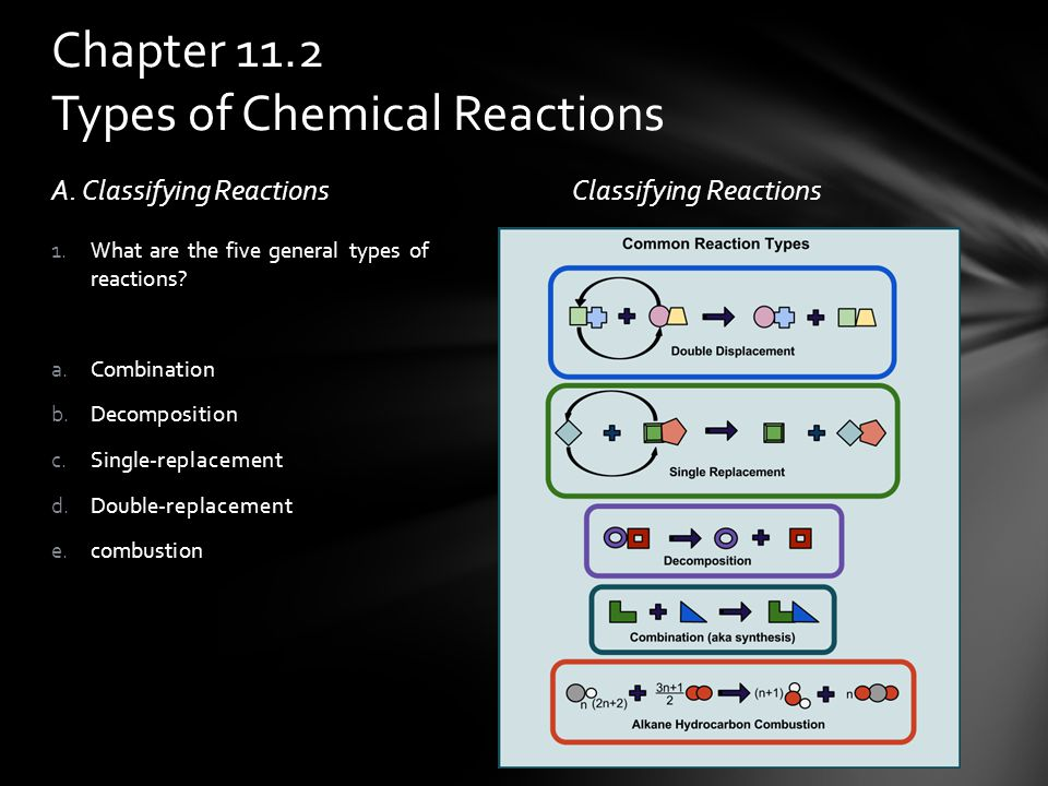 chapter 11 chemical reactions ppt video online download. Black Bedroom Furniture Sets. Home Design Ideas